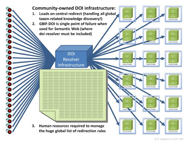 Biodiversity community DOI system