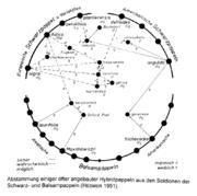 Tafel 28 (Teil): Abstammung