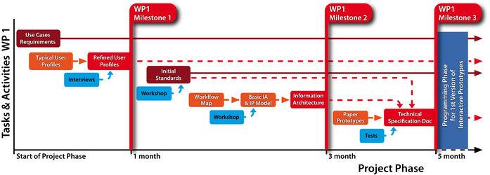 Milestones of DFG project eScience-Compliant Standards for Morphology Work Package 1, part 1